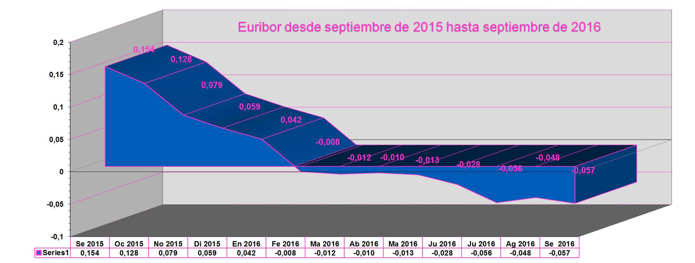 grafico_euribor septiembre 2016